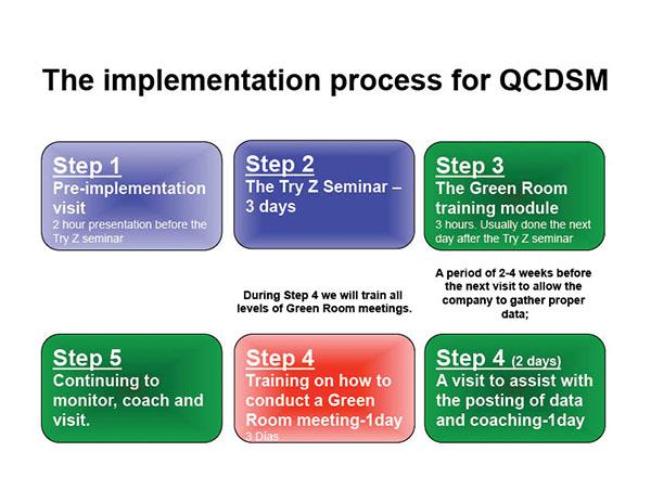 5 Step QCDSM