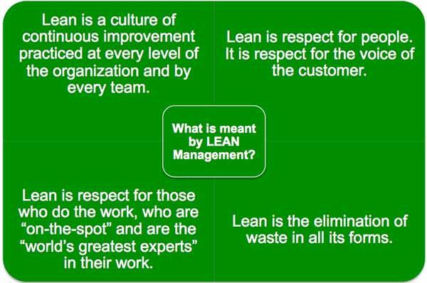 Lean 1
